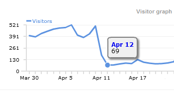 Google Panda Clicky Updat /></p> <p><strong>April 10th:</strong> 508 visitors<br /> <strong>April 11th:</strong> 181 visitors<br /> <strong>April 12th:</strong> 69 visitors</p> <p>Basically, I had just <strong>lost 86% of my traffic overnight</strong>. The site was earning around $200-$250 a day so it really hurt to lose a good chunk of this income.  I was still ranked decently for quite a few of my keywords. It was just that the keywords that were driving the majority of traffic to my site had dropped out of the top 100 completely.</p> <p>I did a variety of things to attempt to recover from the loss.  I started added new content to the site, I removed my Google Adsense Ads, and I tried fixing broken links on the site.</p> <p>And it worked&#8230;kind of.  My four highest traffic keywords had returned to their original rankings, and traffic increased accordingly.  (Note: I now attribute most of this to the newly added content as I later put back my Adsense ads with no negative effect)</p> <p><img src=